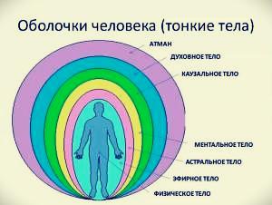 Эзотерика тела человека - фото 3
