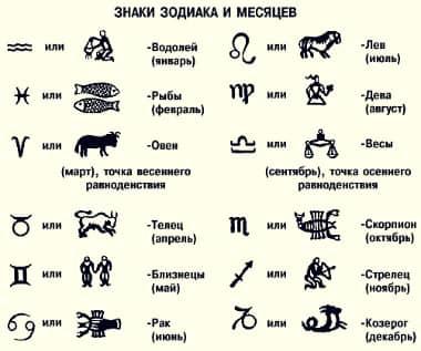 Про знаки Зодиака - фото 1